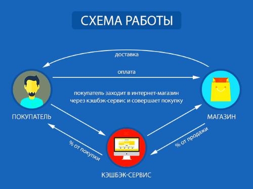 Схема работы кэш-бек сервиса